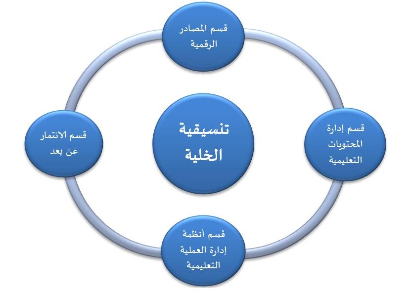 الهيكلة التنظيمية
